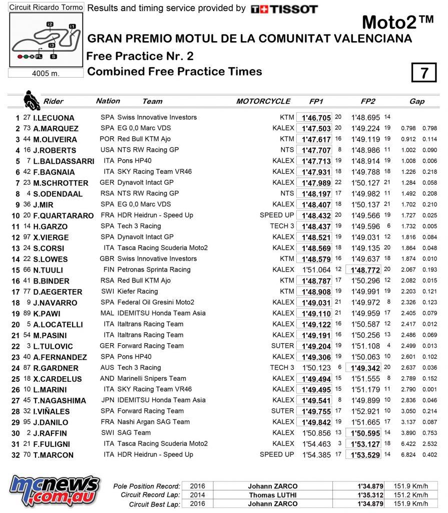 MotoGP Valencia Fri Times Moto