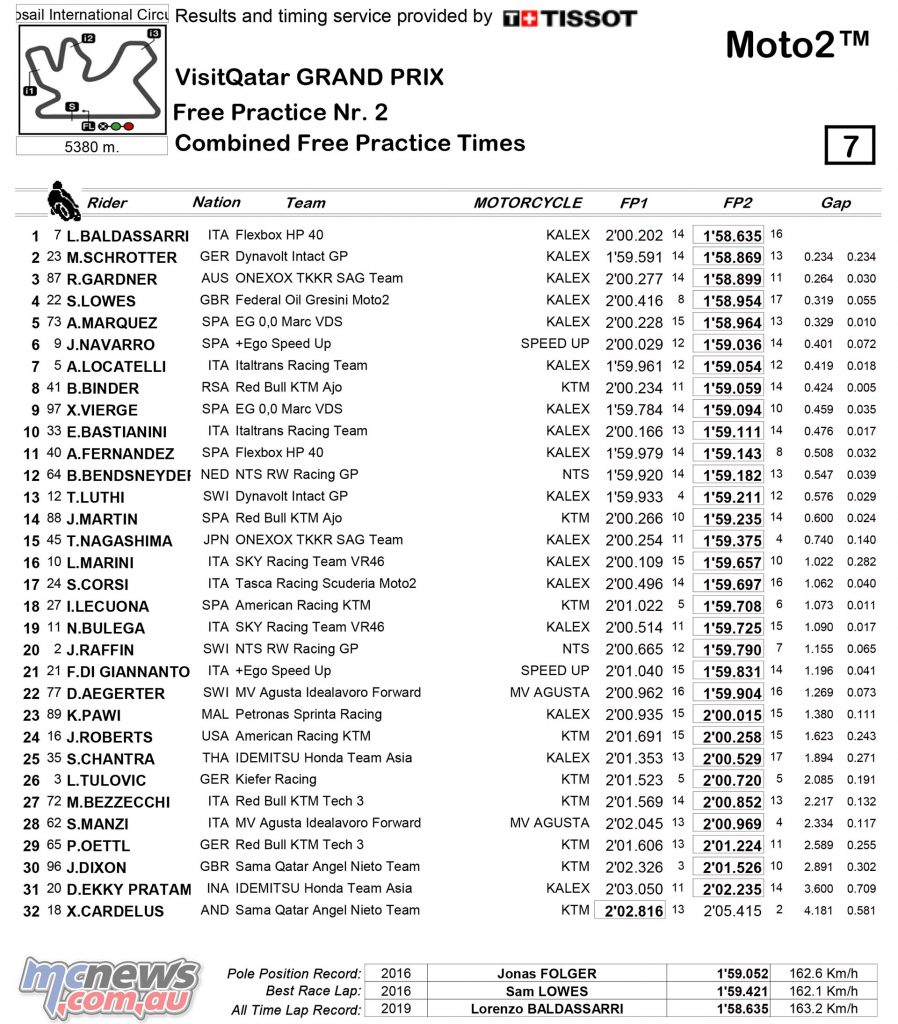 MotoGP Rnd Qatar Friday Results Moto