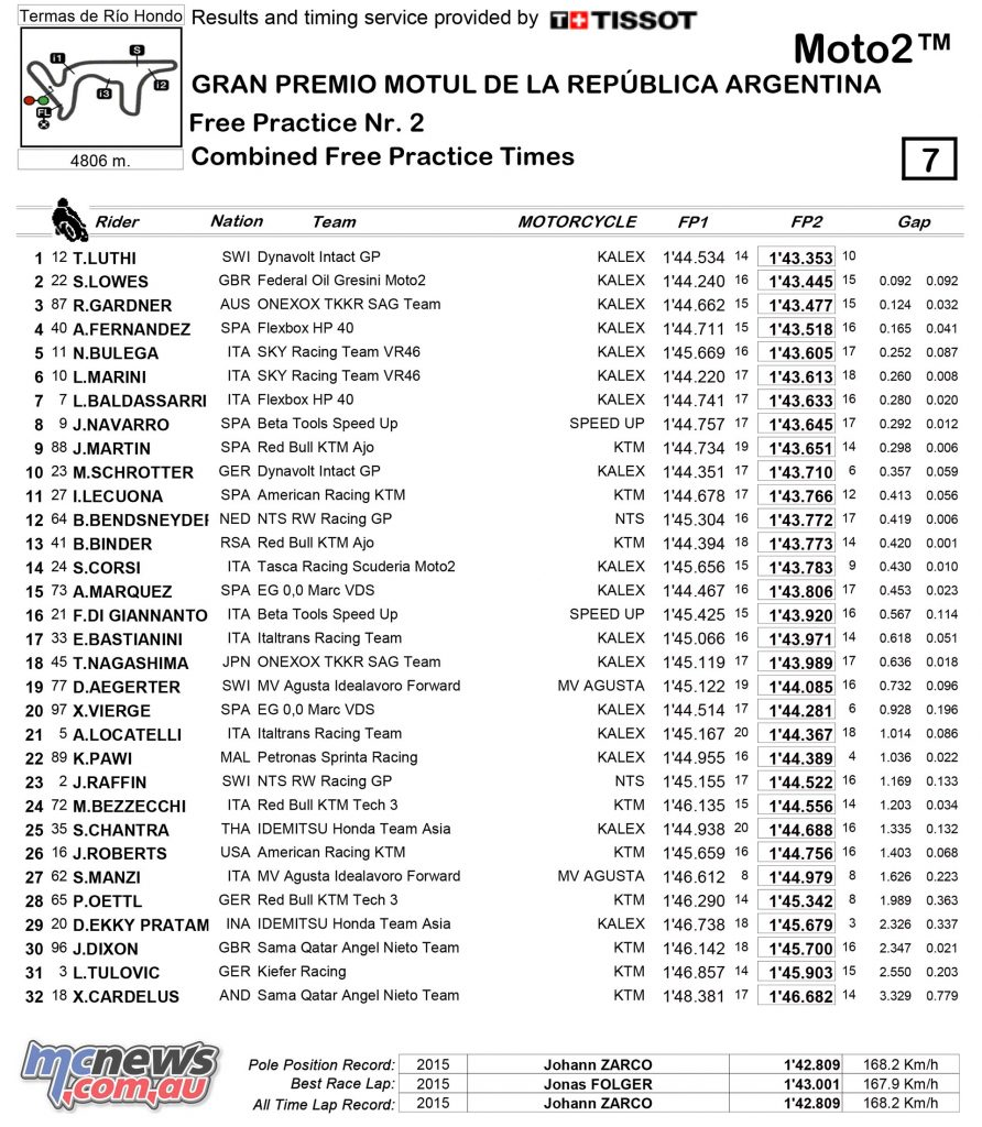 Argentina MotoGP Friday Results/Notes/Quotes/Images | MCNews.com.au