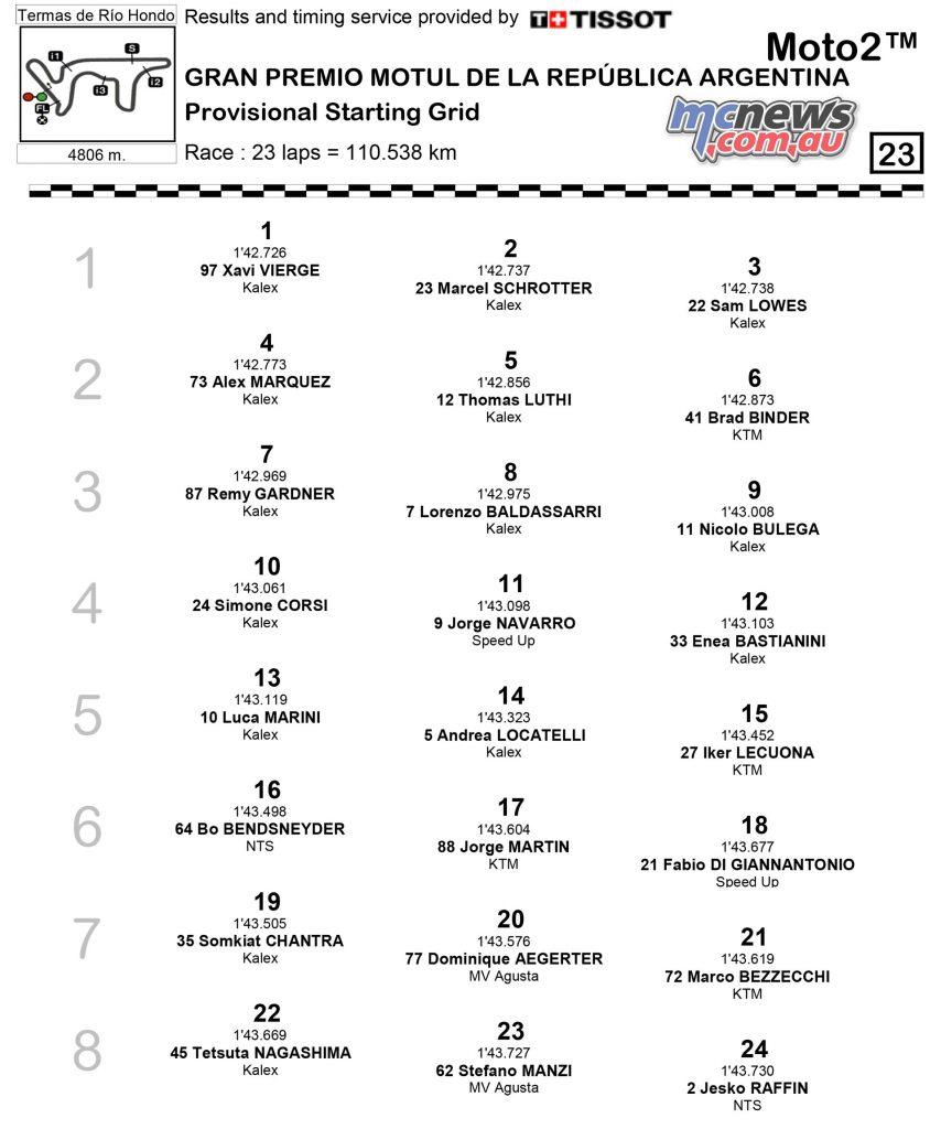 MotoGP Rnd Argentina QP Qualifying Results Moto
