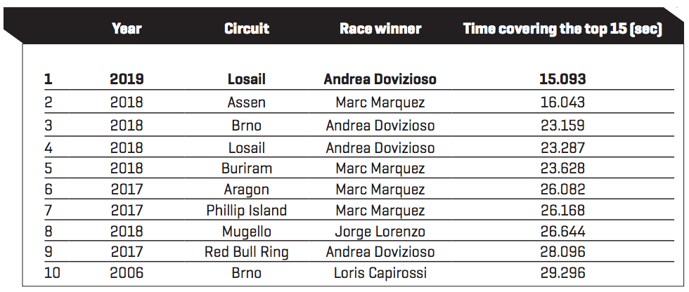 Closest MotoGP Margins