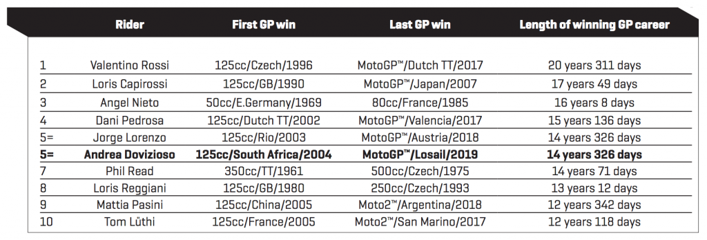 Longest winning careers in Grand Prix Racing March