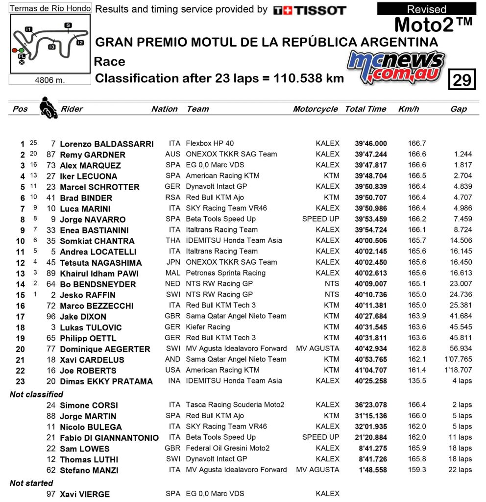 MotoGP Rnd Argentina Race Results Moto