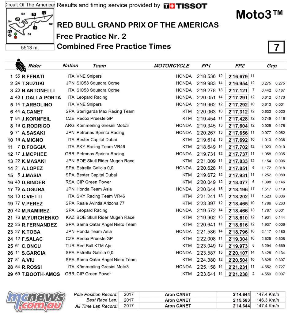 MotoGP Rnd COTA Friday Times Moto