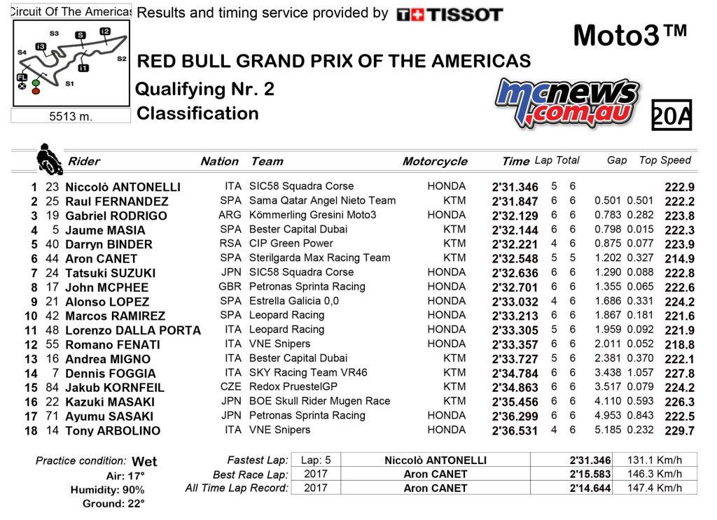 MotoGP Rnd COTA Qualifying Times Moto