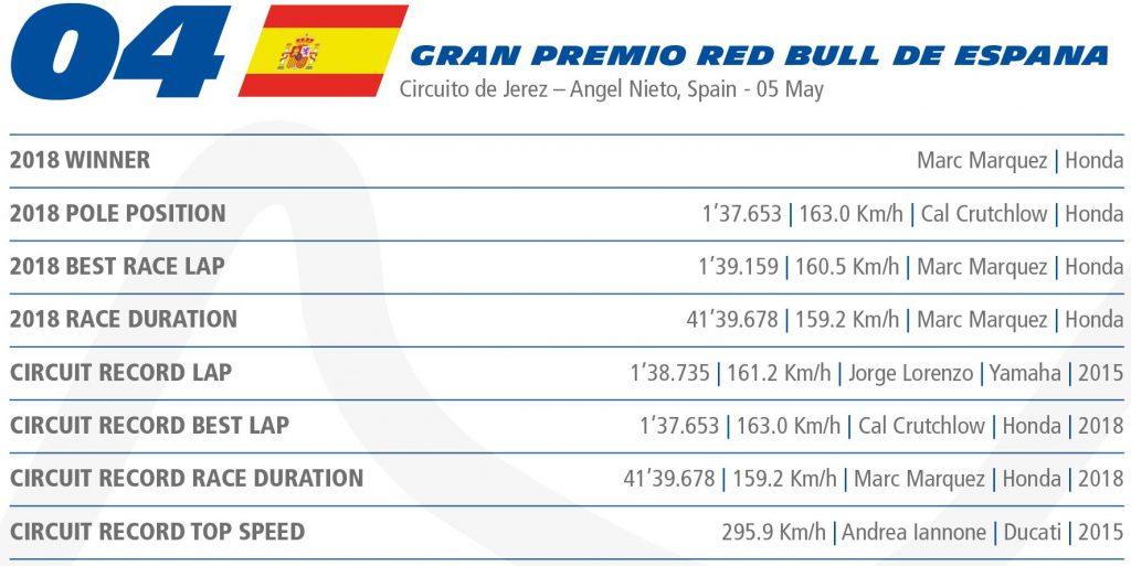 MotoGP Rnd Jerez Records