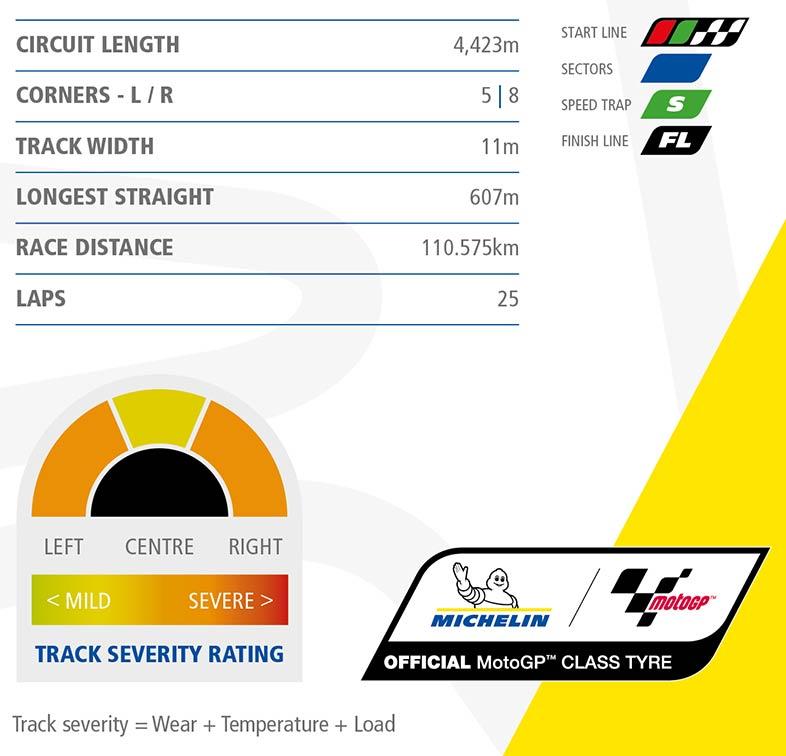 MotoGP Rnd Jerez Track Info