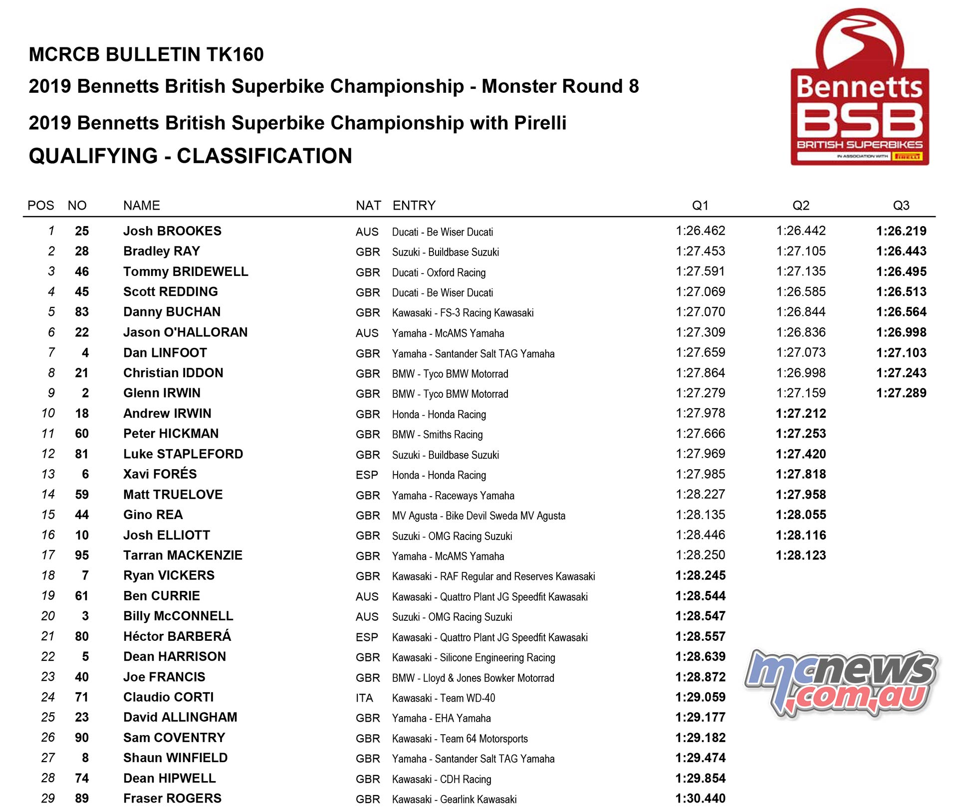 BSB Cadwell Park Qualifying Times