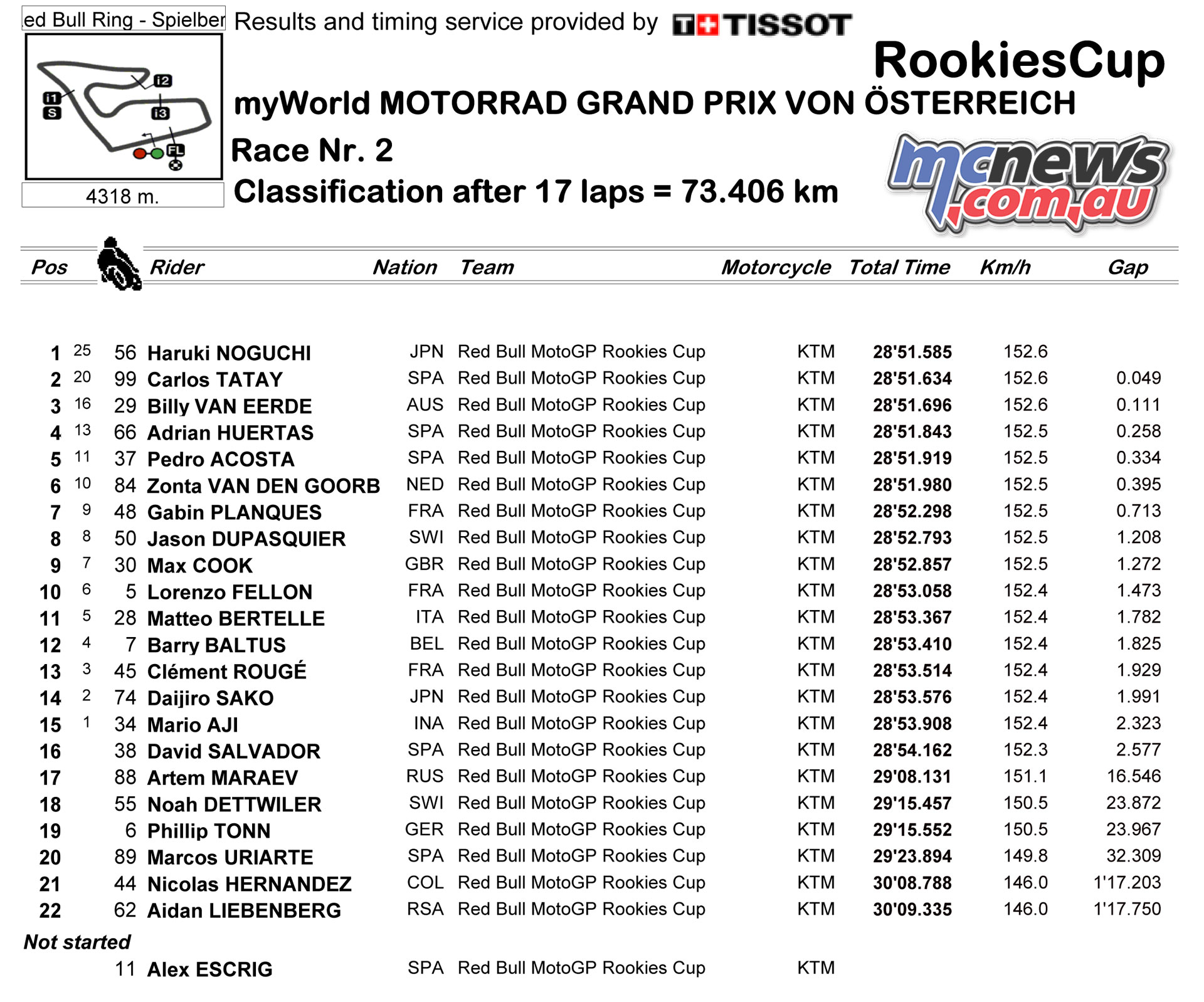 Race Classification for AUT RookiesCup RAC