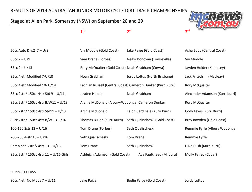 Australian Junior Dirt Track Results