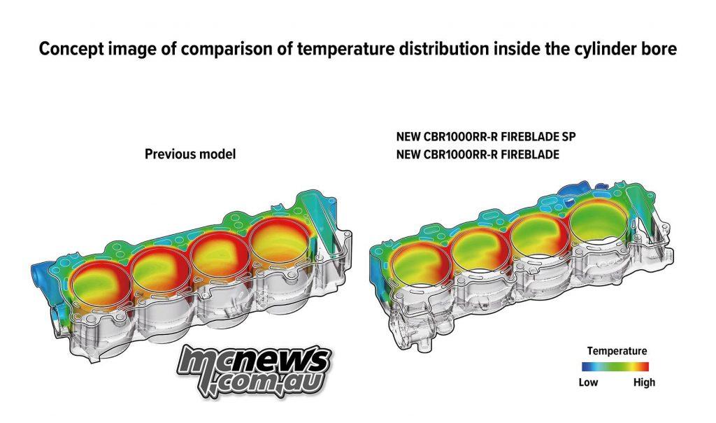 Honda Fireblade CBRRR Technical