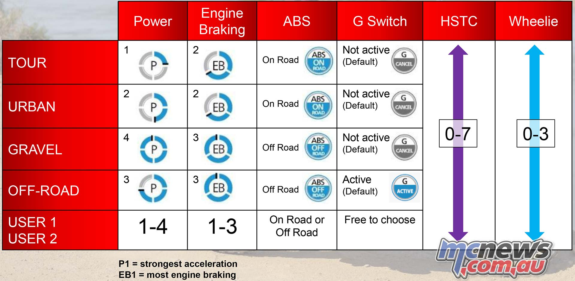 CRFL Africa Twin and Africa Twin Adv Sports Modes