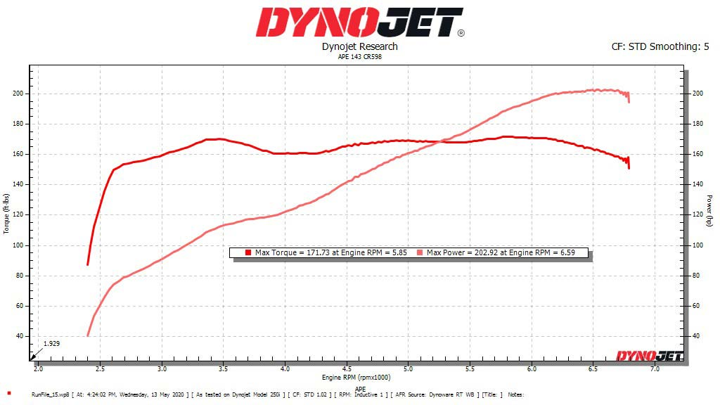 Alpha Performance Engines APE Road King Special Dyno