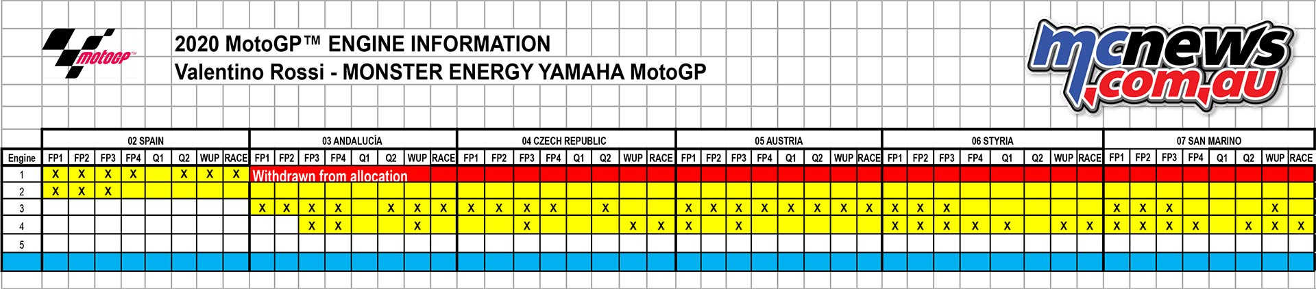 Could Engine Issues Cost Yamaha A Motogp World Championship Motorcycle News Sport And Reviews