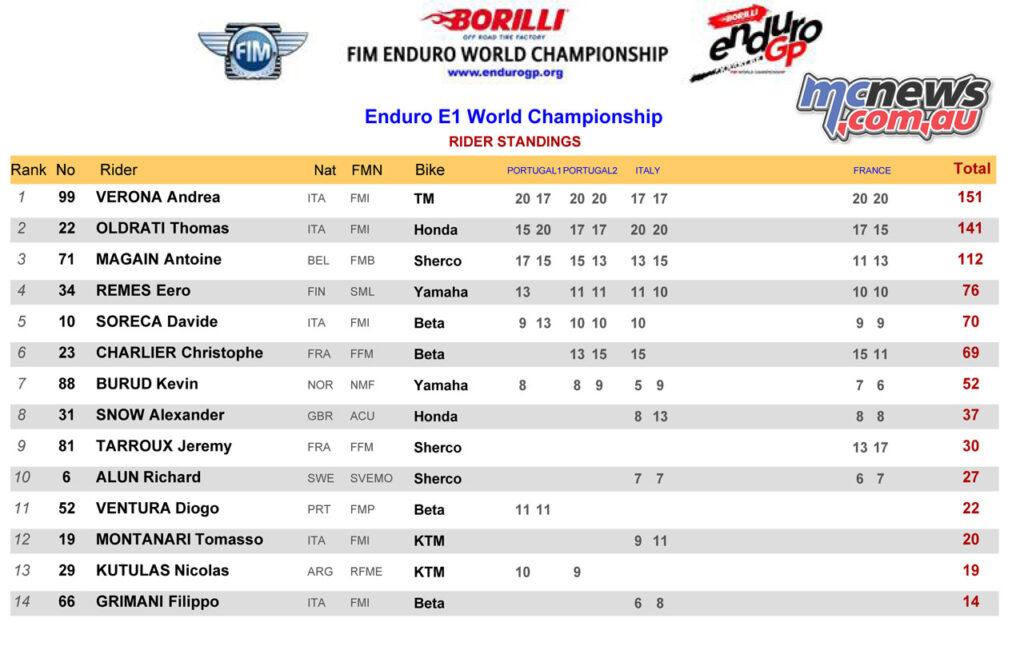 2020 E1 Standings Final