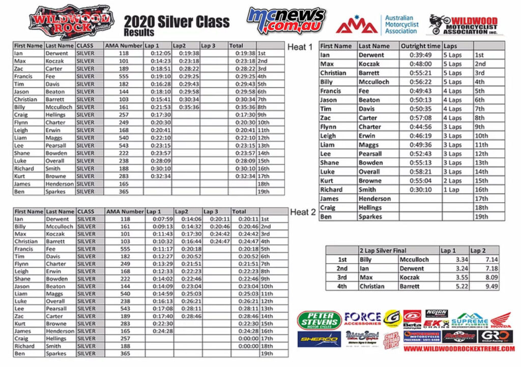 2020 Wildwood Rock Extreme Silver Class Results